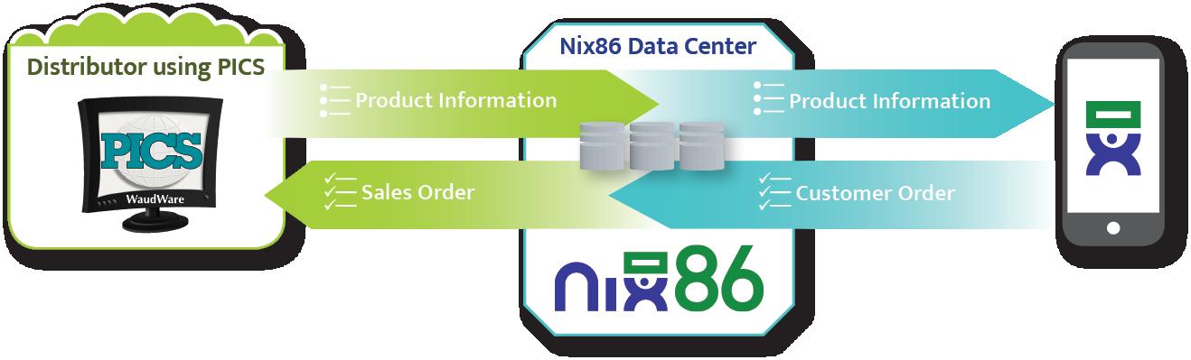 PICS and Nix-86